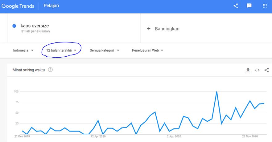 Data Peminat Kaos Oversize Sumber Google Trend